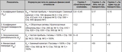 Вероятность_банкротства