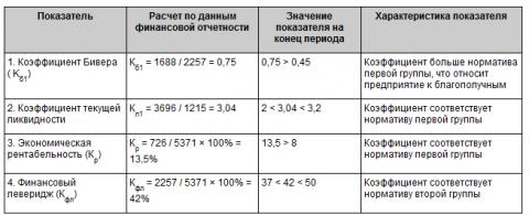 Вероятность_банкоротства