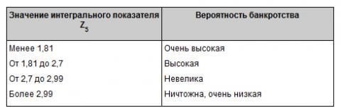 Вероятность_банкроства