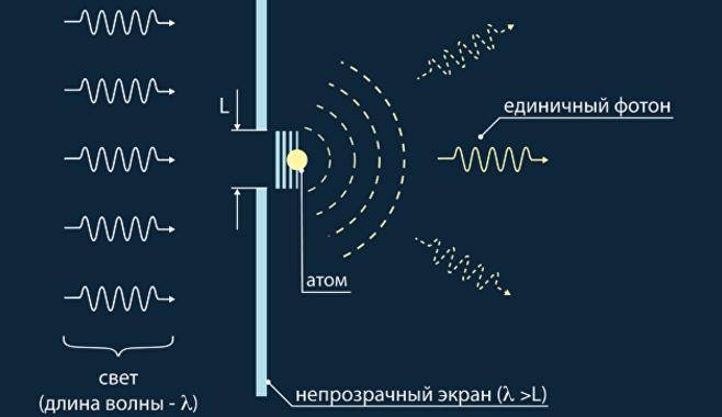 Российским физикам удалось превратить квантовый бит в «светофор»