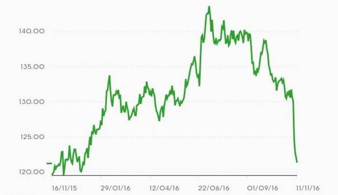 Что происходит на рынках после выборов в США