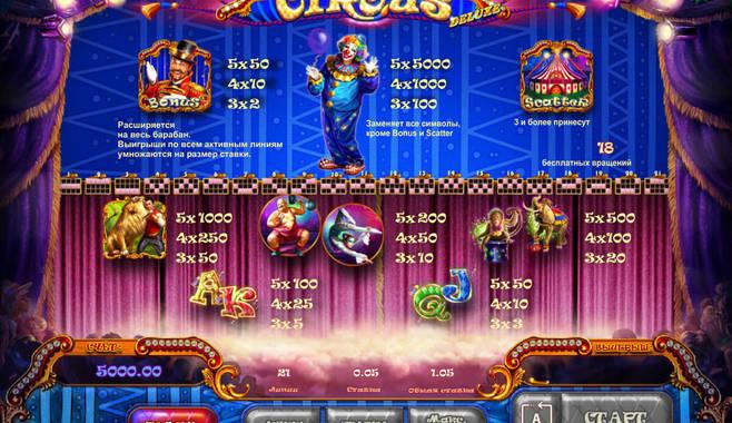 Цирк (Circus) – новый игровой слот в казино Вулкан