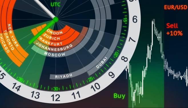 Биржевые часы: полезный инструмент для современного трейдера